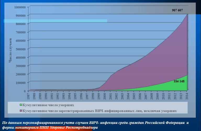 1-1Увеличение количества зарегистрированных случаев ВИЧ-инфекции у граждан России в 1987-2014 годах