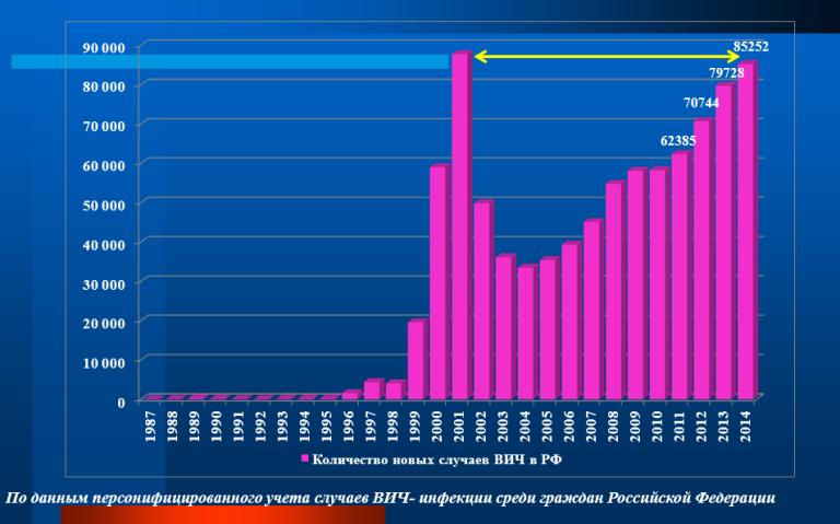Количество новых выявленных случаев ВИЧ-инфекции у граждан России в 1987-2014 годах