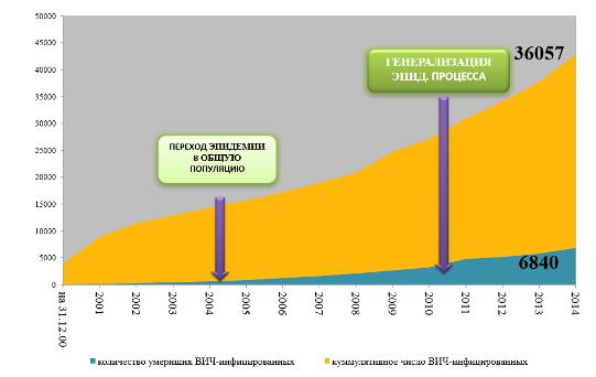 Количество зарегистрированных случаев ВИЧ-инфекции у жителей Челябинской области с момента регистрации
