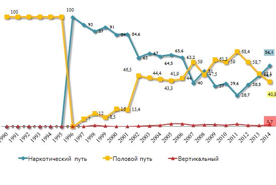 Динамика путей инфицирования ВИЧ в Челябинской области